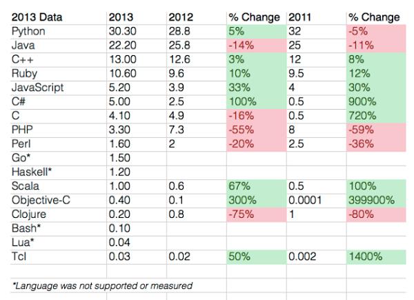 2013-en-populer-programlama-dilleri